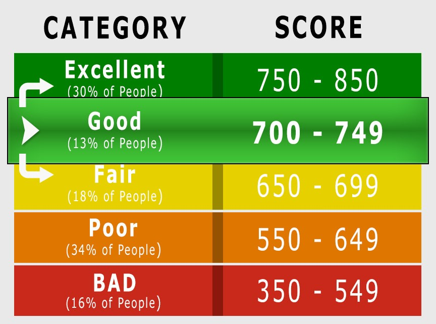 Credit Score Averages